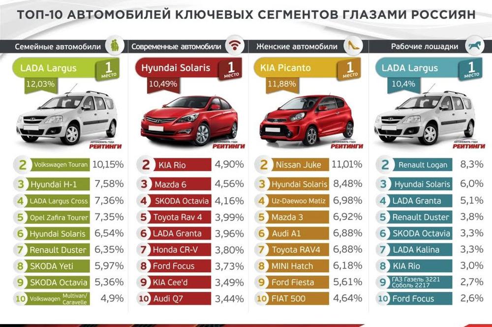 справка комфортная и удобная марк машин для россииконом класс запчастей